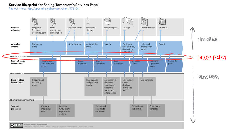 Example service blueprint bayu indra 3 2 service blueprint detail malvernweather Gallery